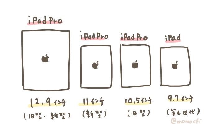 iPadとiPadproの大きさを比較したイラスト