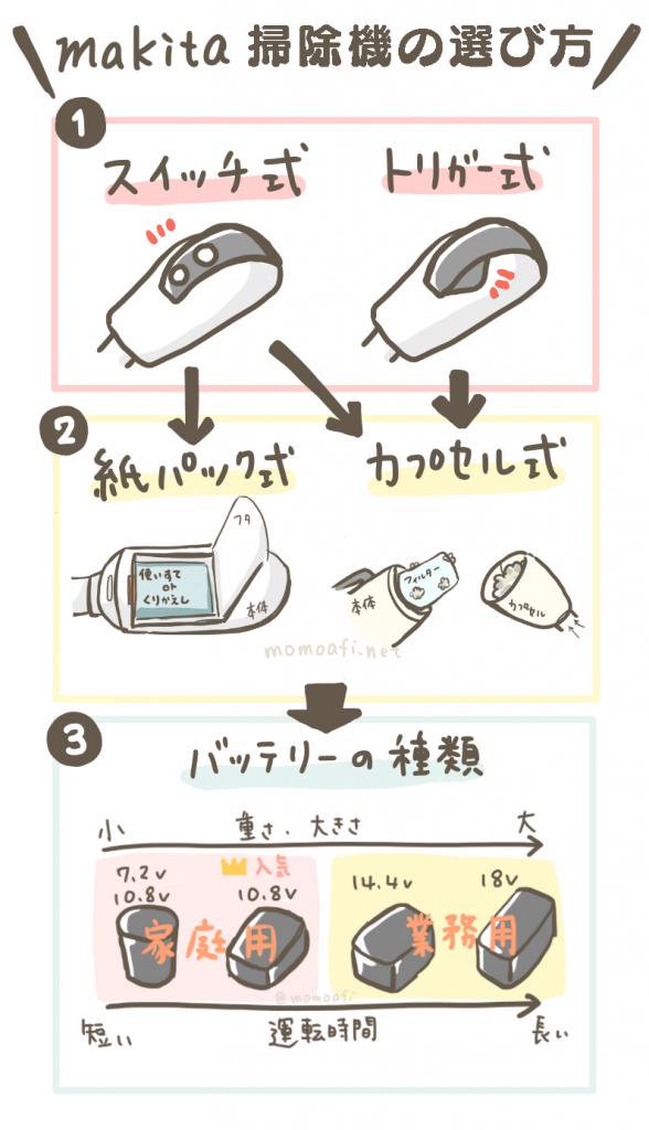 マキタ掃除機の選び方の図