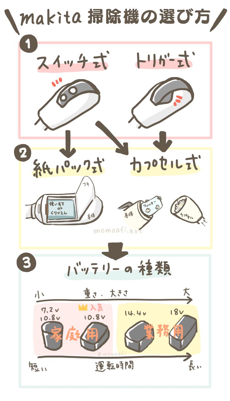 マキタ掃除機の選び方が分かるイラスト