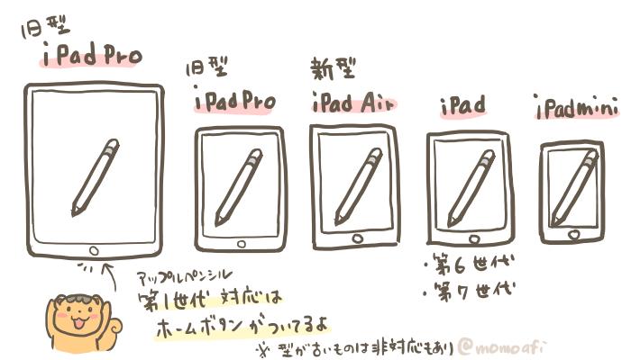 iPadとアップルペンシルが使える端末図解