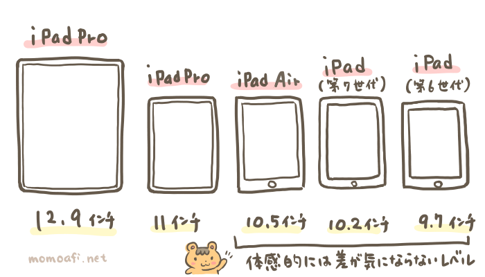 iPadの画面の大きさを比較