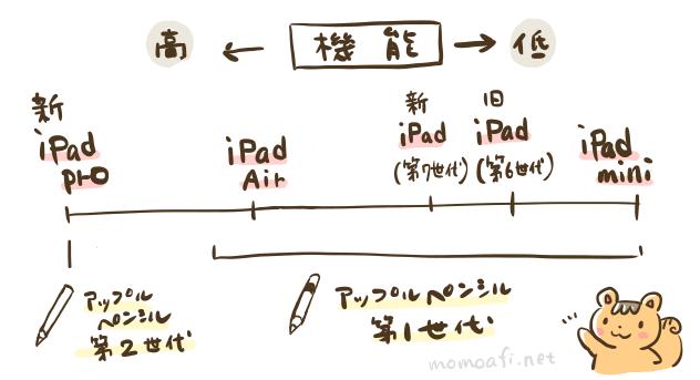 iPadの機能とペンシルを分かりやすくした図解