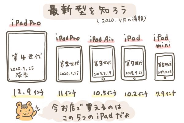 iPadの新型一覧