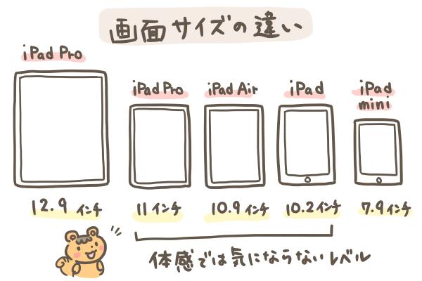 iPadPro画面サイズの違い